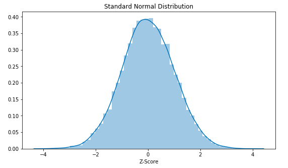Normal Q Q Plot Explained Normal Qq Is Used To Check Whether A By Abhishek Singla Medium