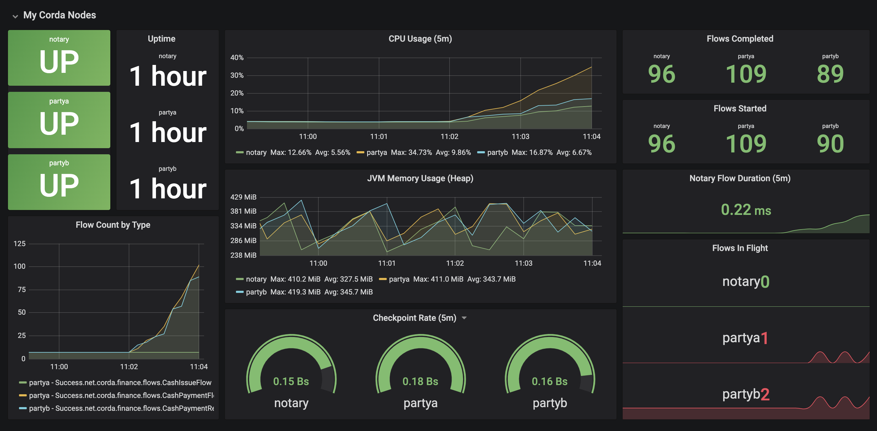 Grafana dashboard showing JMX metrics processed by Prometheus