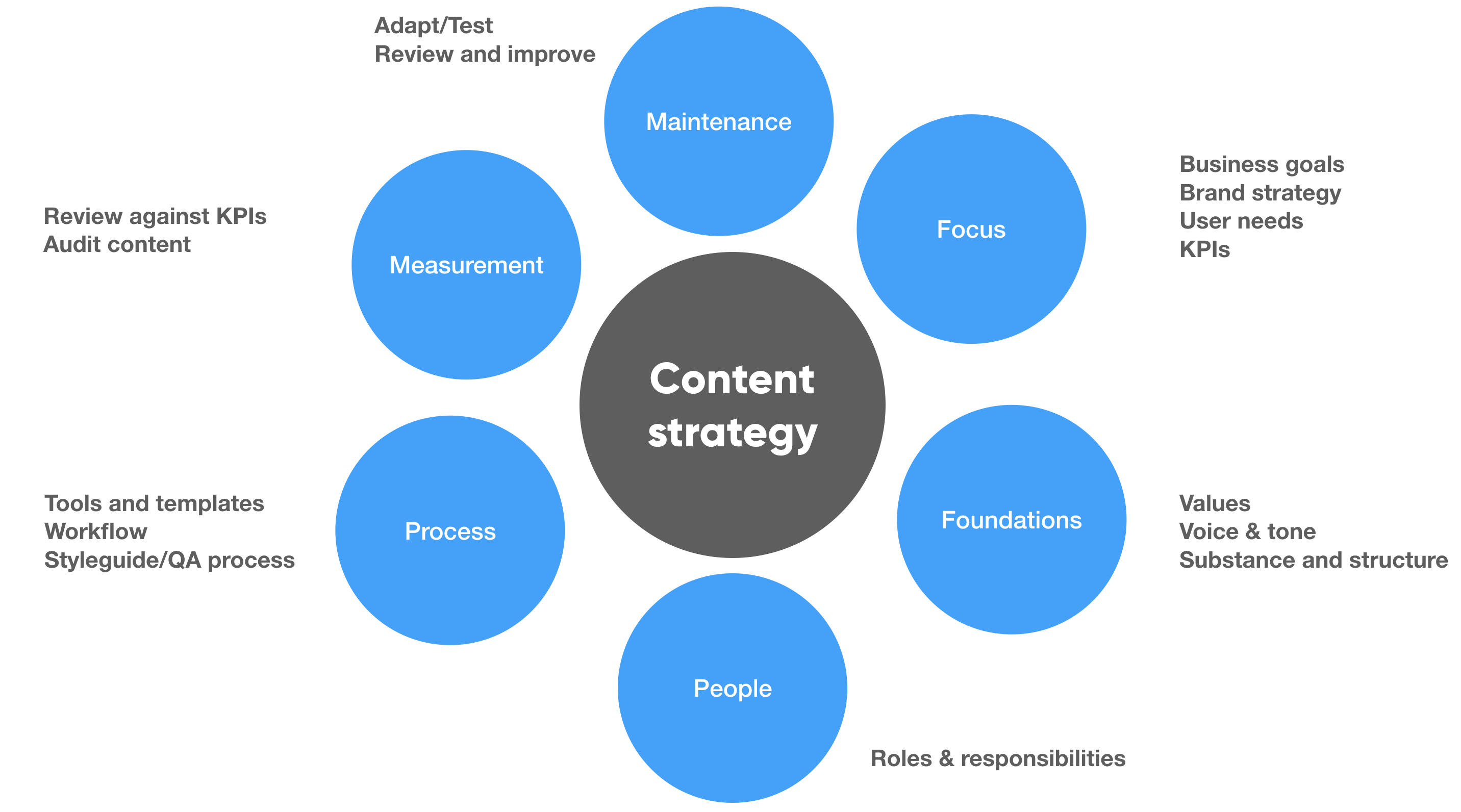 Just what is content strategy and why do we need it? | by Rachel McConnell  | Clear Thinking | Medium