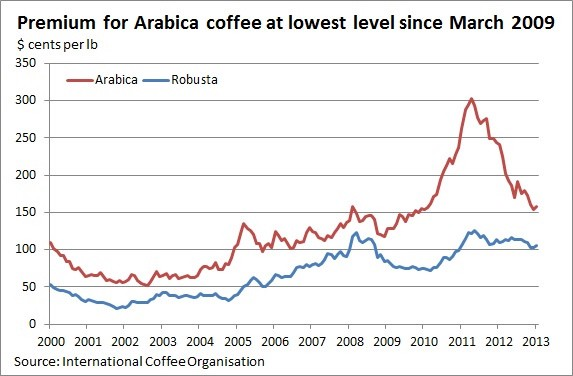 Coffee Demand To Stay Robusta