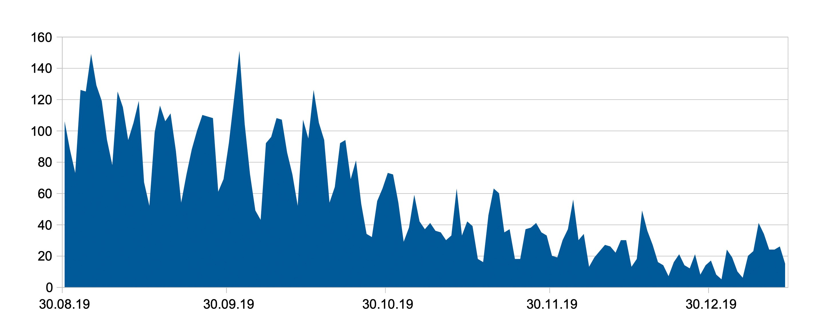 graph of user downloads