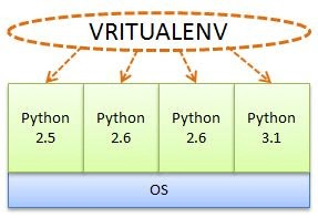 Python Virtualenv & pip Package Manager - Ramraj Chandradevan - Medium