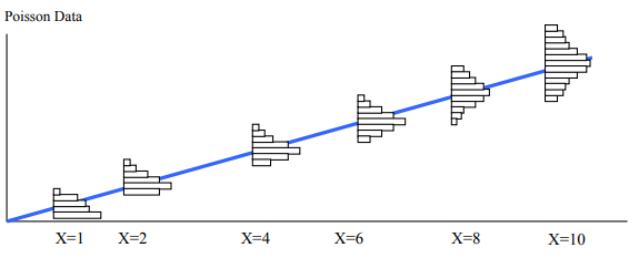 Intro to Poisson Regression - Tencent (Thailand) - Medium