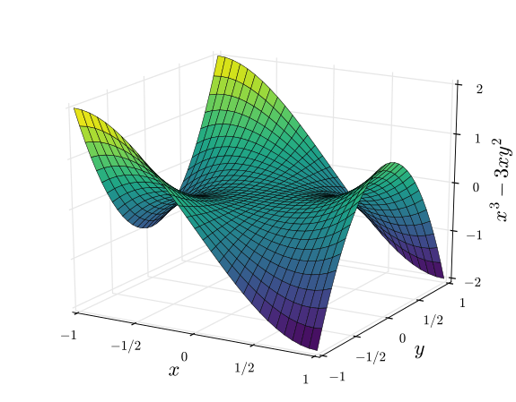 3D Plotting in Python - Sebastian Norena - Medium