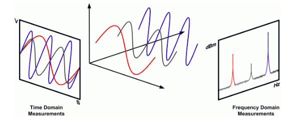Fourier Transformation for a Data Scientist
