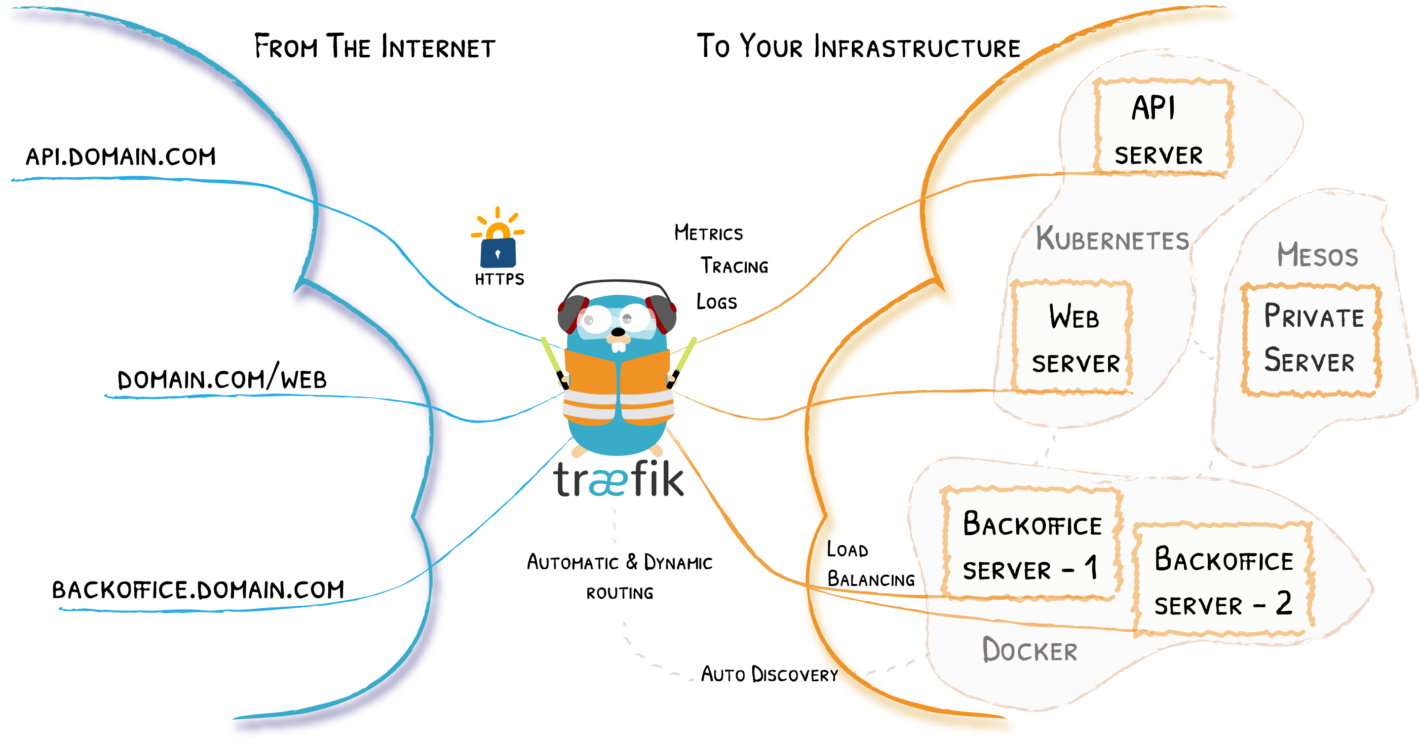 Why I switched Kong for Traefik - The Startup - Medium