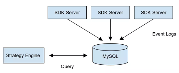 Migration from MySQL to TiDB to handle tens of millions of