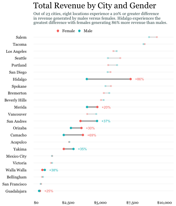 """A dot plot of several different cities, with two variables per row. Lines are connected between the two dots of each row, and a percentage has been annotated to show the percentage difference between the two dots. The title: """"Total revenue by City and Gender"""" shows how certain cities have a gap between revenue brought in between genders."""