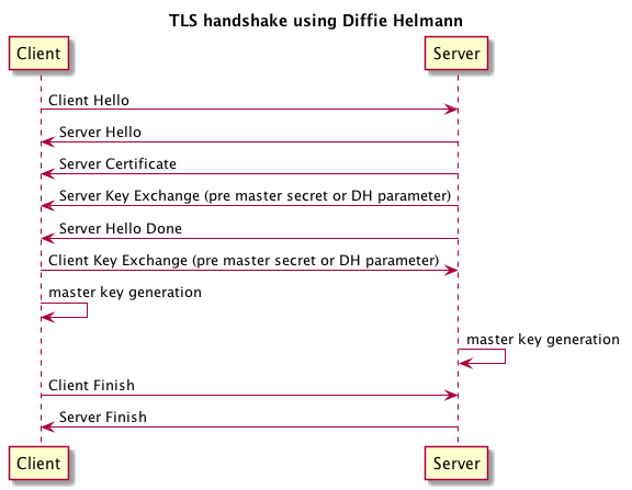 Secure connections with TLS and Java - The Hotels com