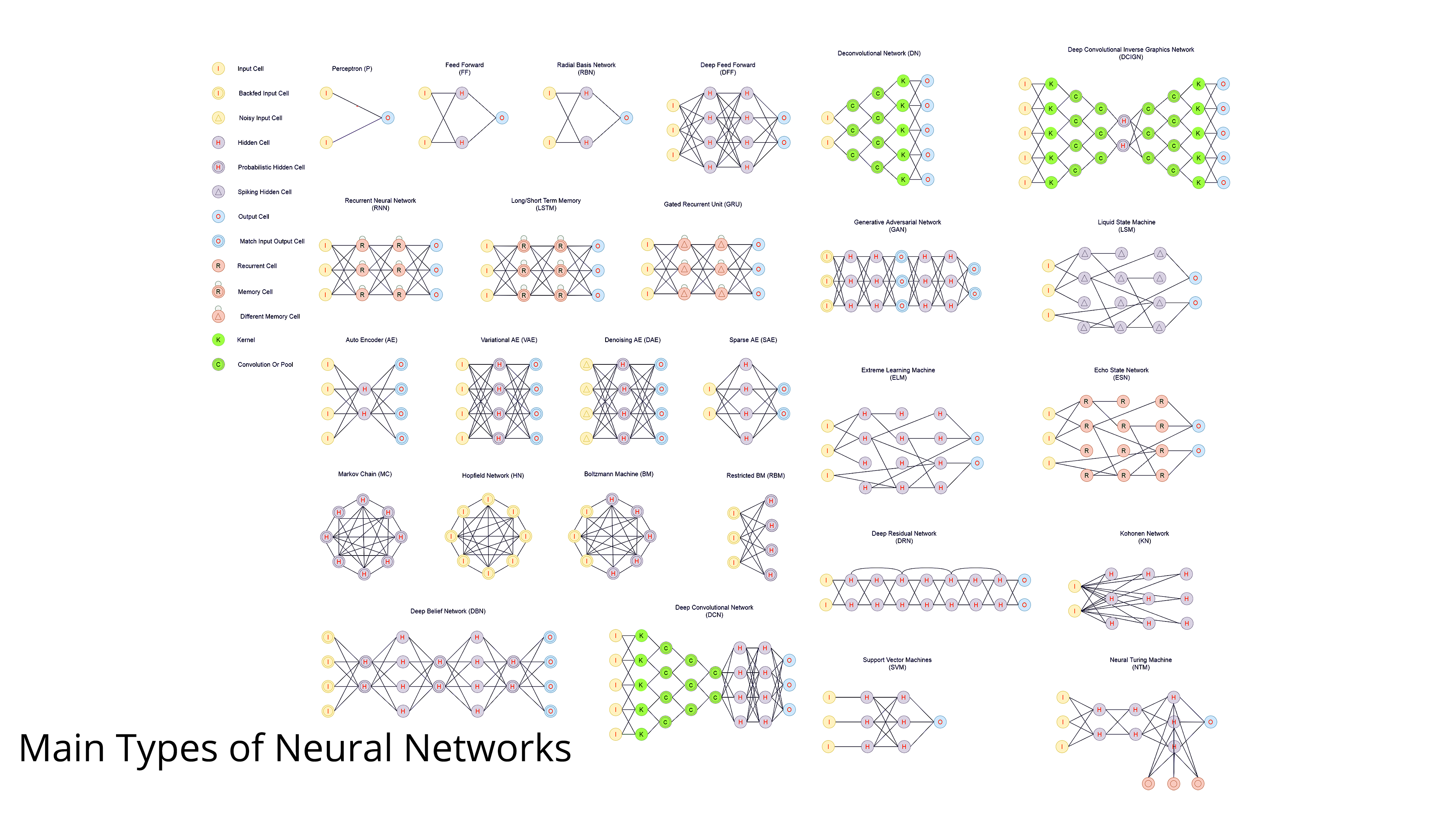 Main Types of Neural Networks and its Applications—Tutorial