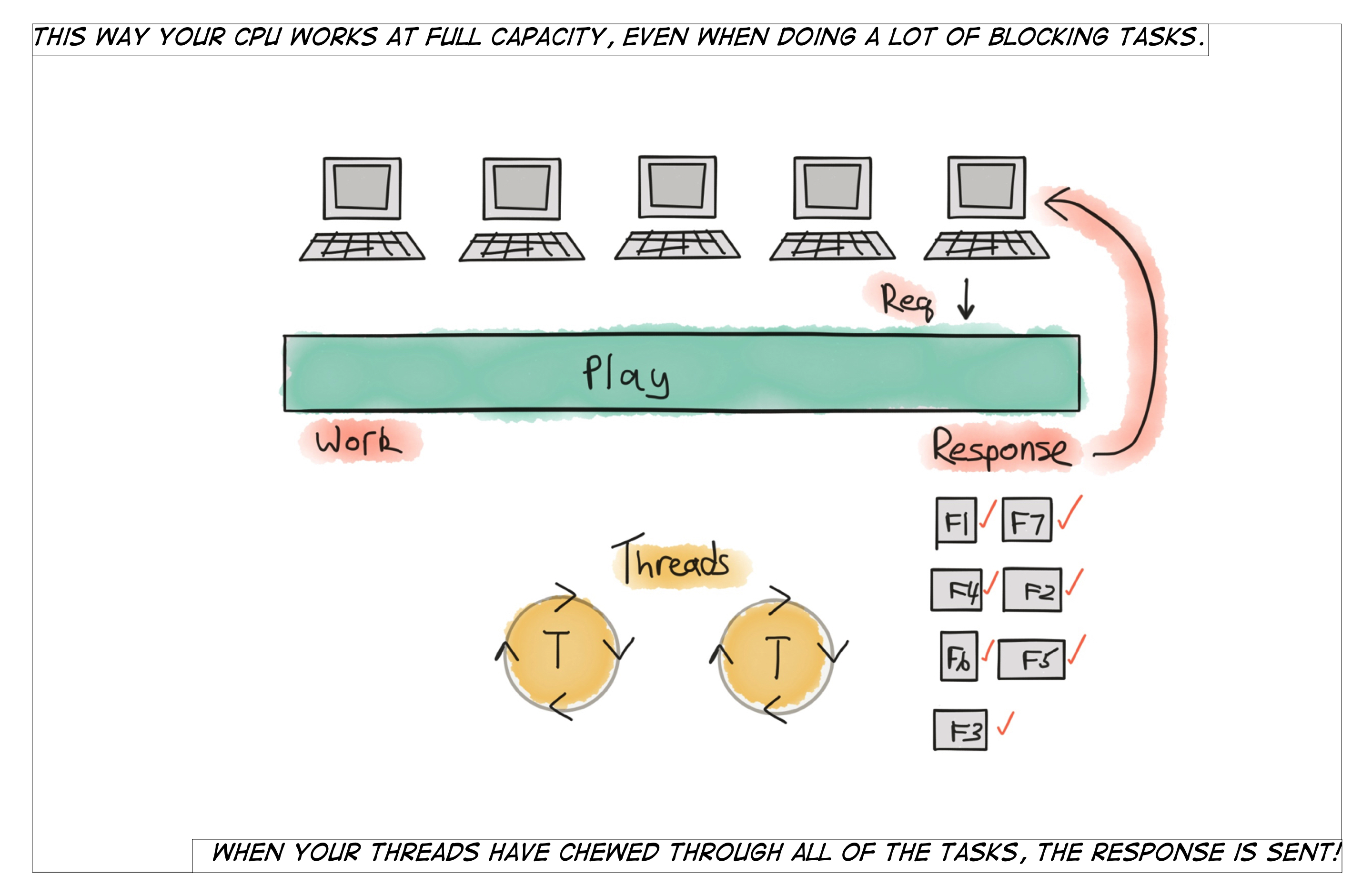 Work Stealing: What Makes the Play Framework Fast - RedElastic