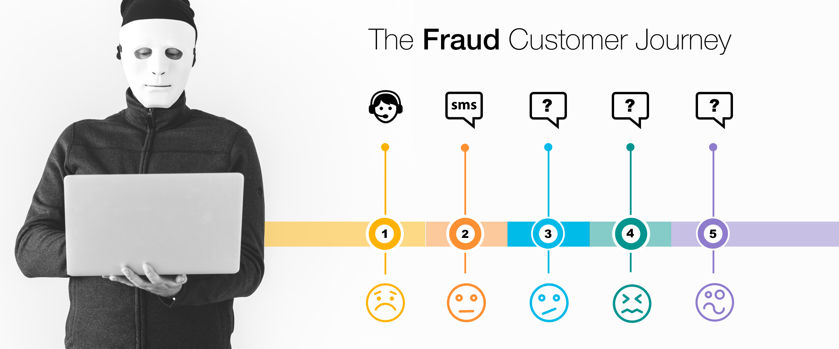 The Fraud Customer Journey A Ux Case Study By Marli Ritter Ux Collective