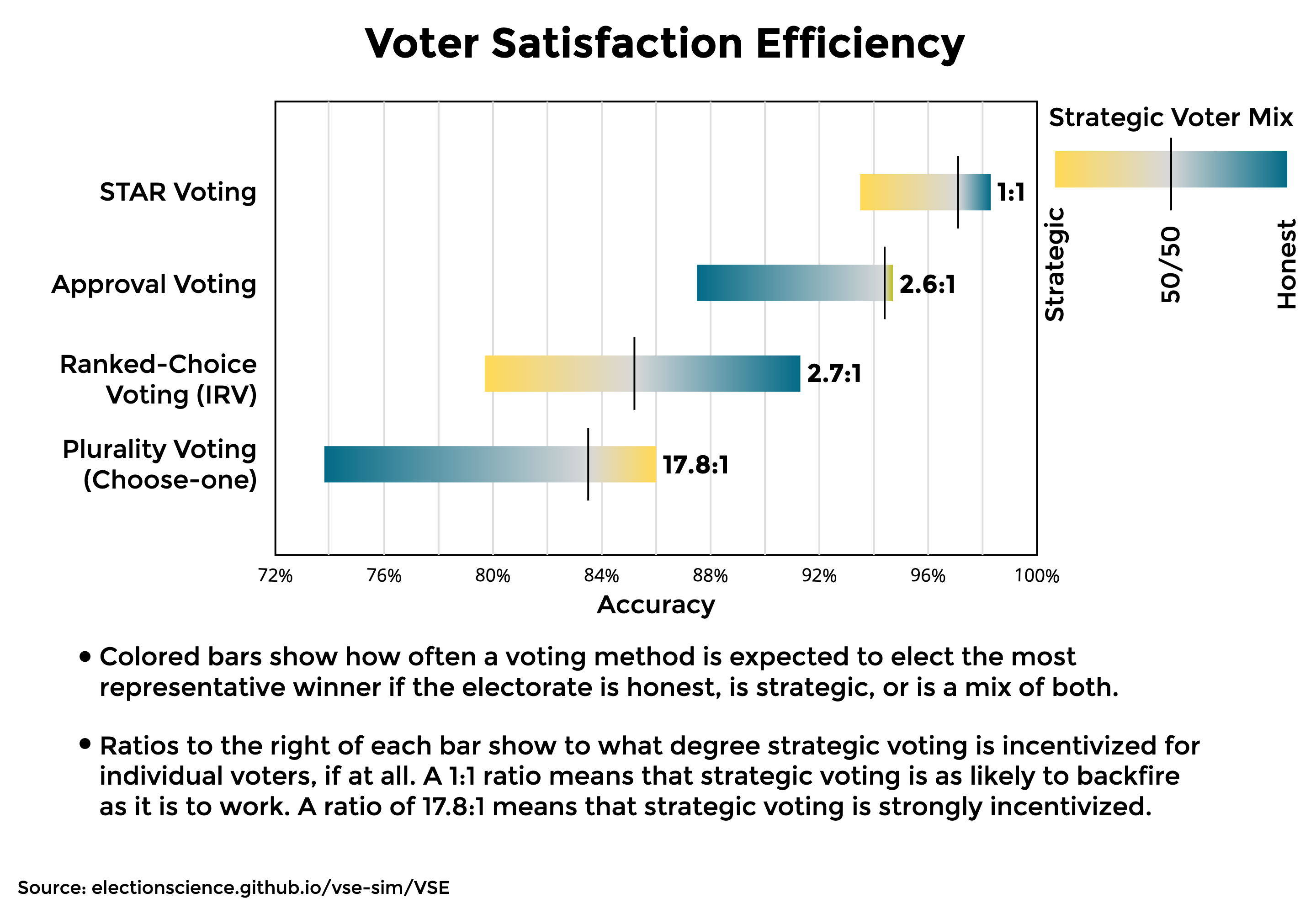 A chart depicting the nature of Ranked Choice Voting to trend toward worse overall results than our current Choose-One voting system. The chart also shows that Approval Voting and STAR Voting both perform far better than either of the other two, with STAR performing particularly well without incentivizing strategic voting.