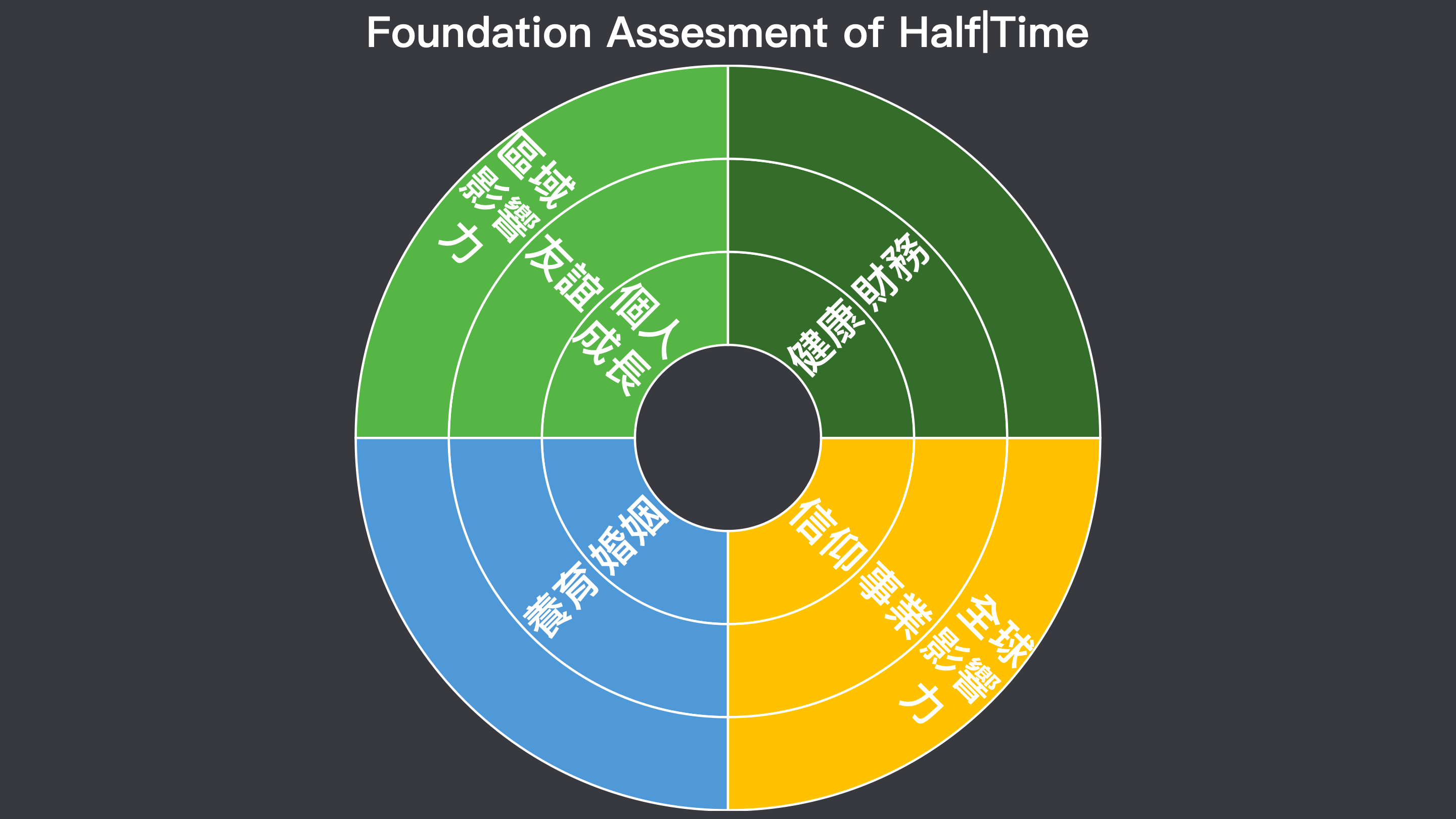 Halftime Foundation Assessment—The Halftime Institute