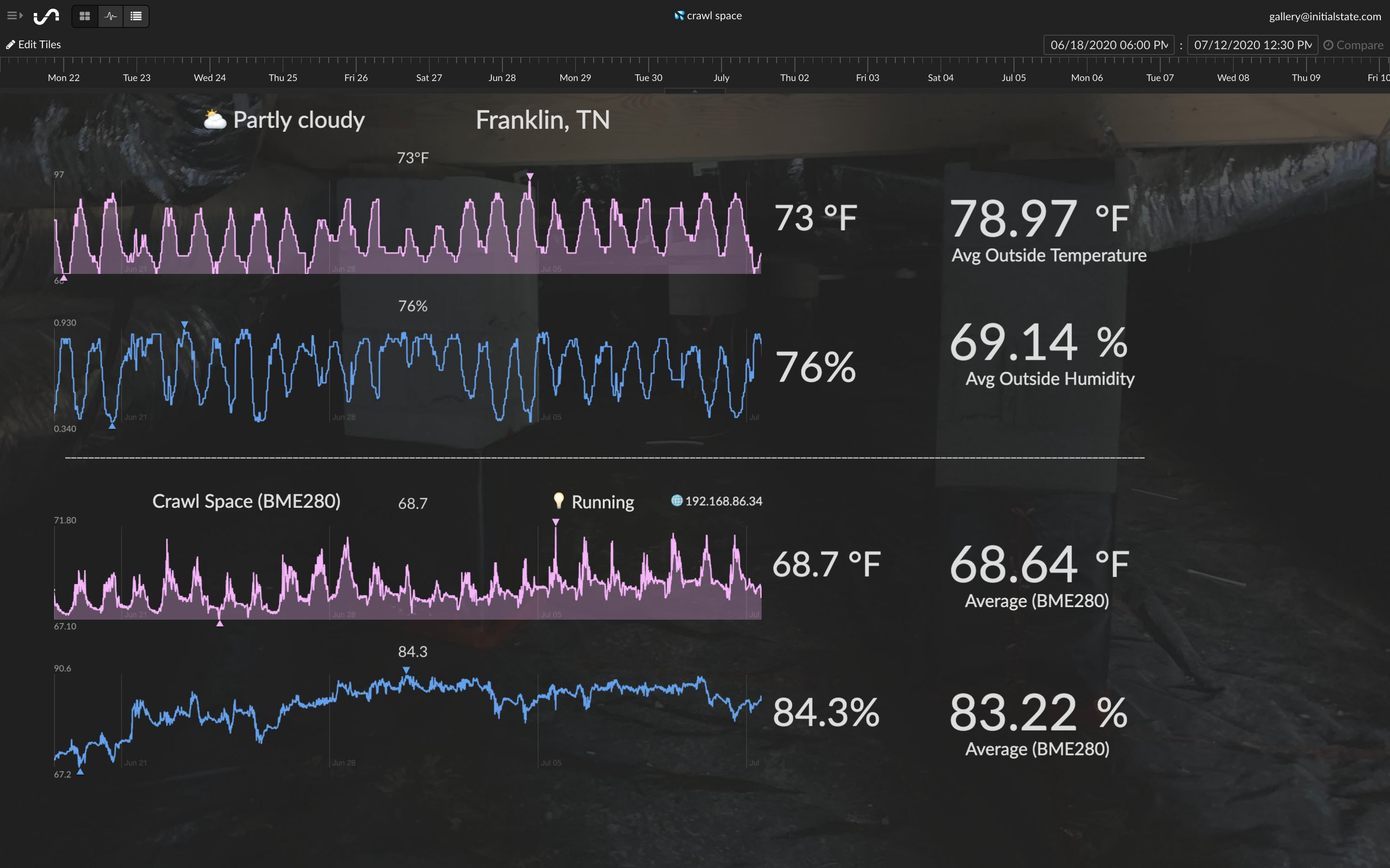 Crawl space humidity monitor dashboard