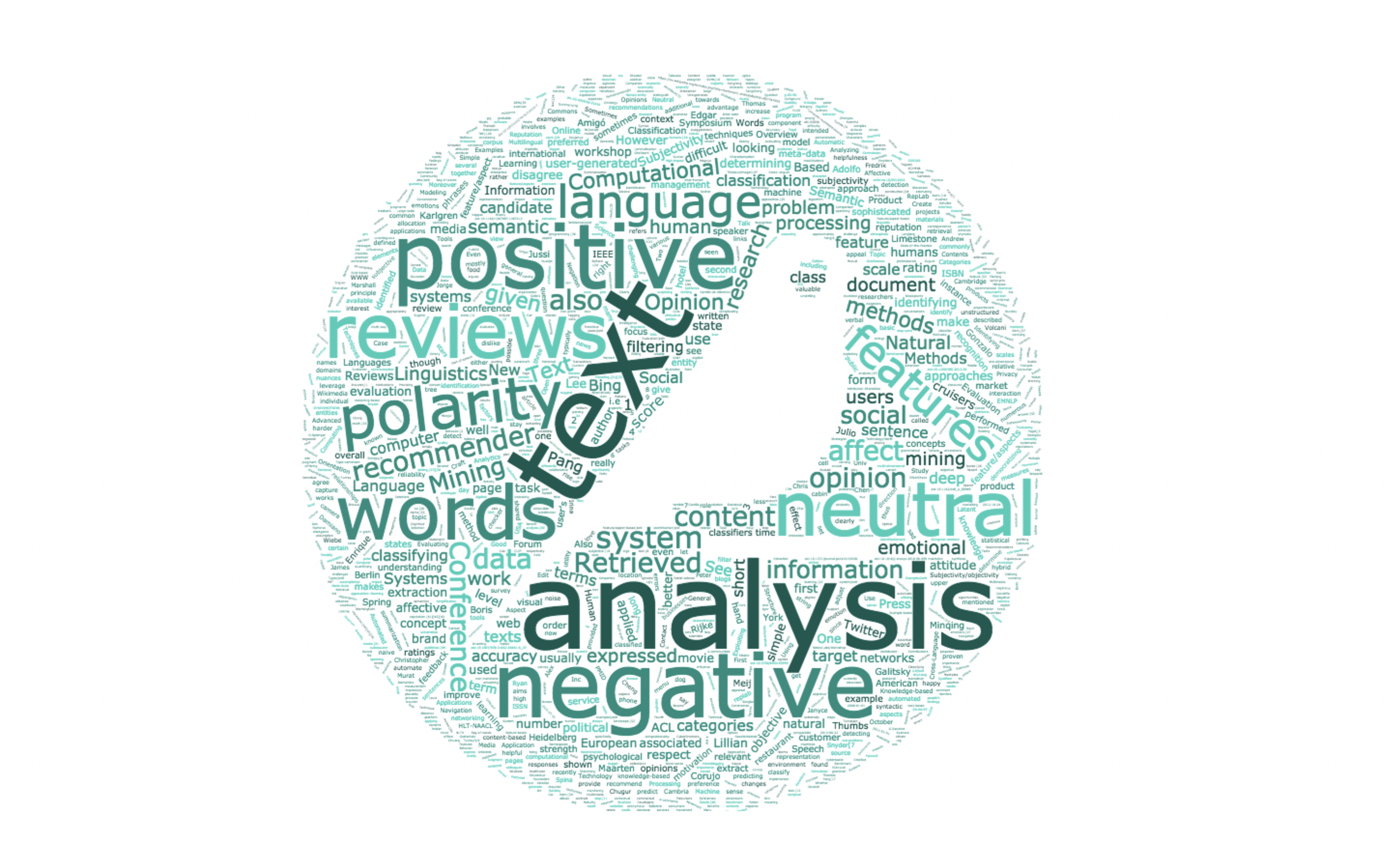Word cloud of the sentiment analysis article on Wikipedia