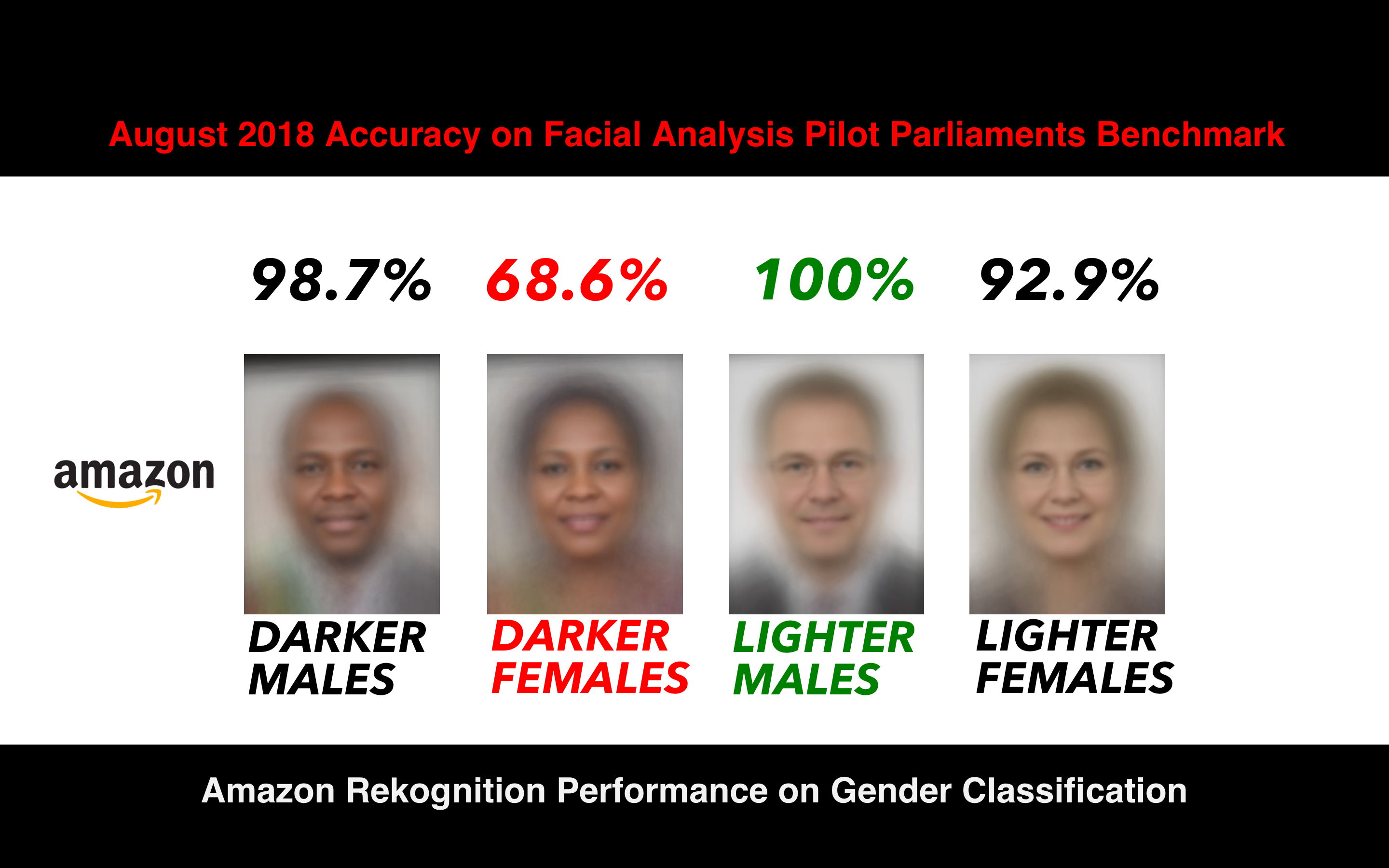 Response: Racial and Gender bias in Amazon Rekognition