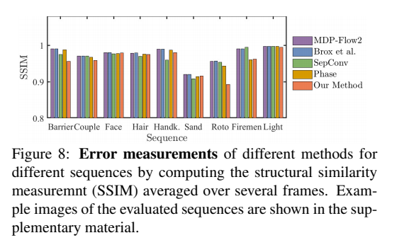 Research Guide for Video Frame Interpolation with Deep Learning