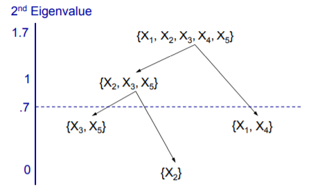 Variable Clustering - Eigenvalue