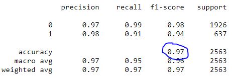 classification report   Natural language processing