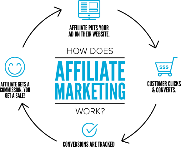 What Does What is Affiliate Marketing? 5 Benefits & 5 Best Affiliate Do?