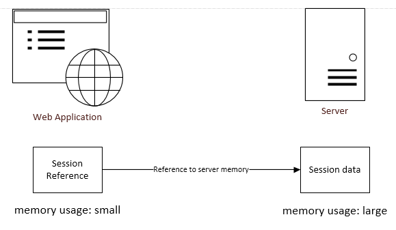 Stateful and stateless authentication - Kenneth Choi - Medium