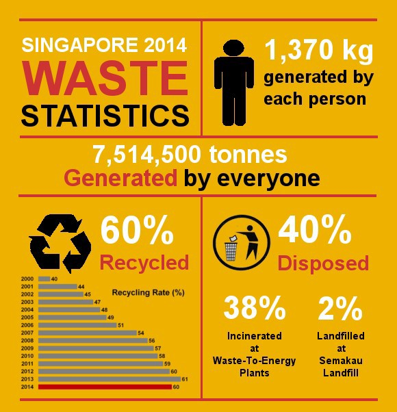 Singapore Sets Its Sights on the Future: A Pilot Project in Waste  Management using Regreen Technology | by Robin Bisarya | Medium