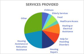 Chart showing the proportion of referrals for different types of services