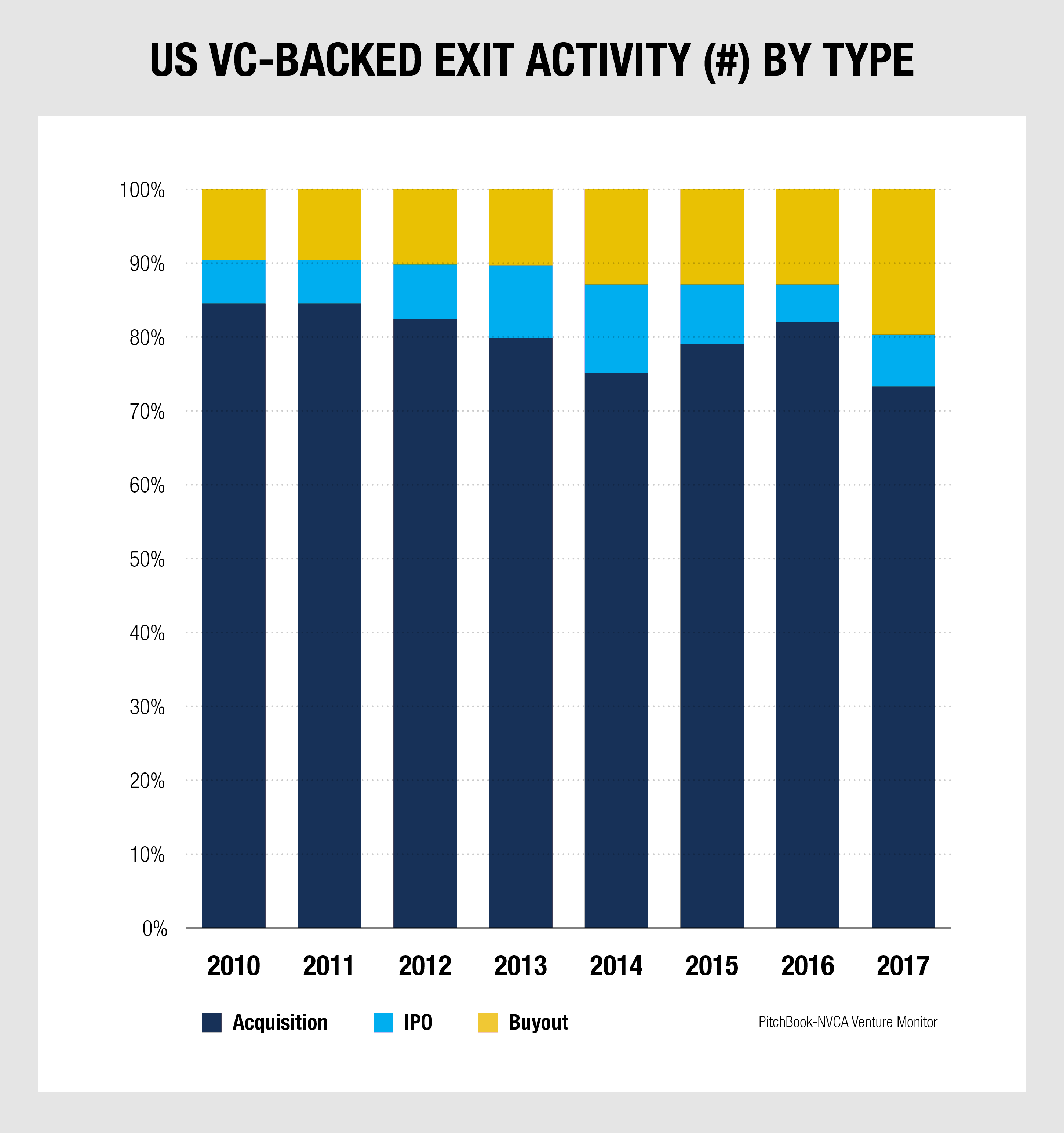 Funding & Exits — Chapter 14: The Strategic Acquisition Exit