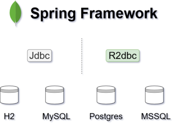 Working With Relational Database Using R2dbc DatabaseClient