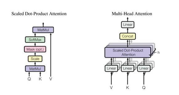 Optimization for BERT Inference Performance on CPU - Apache
