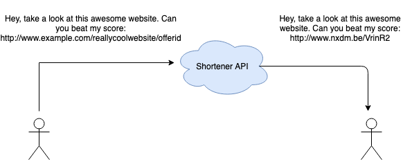 URL Shortener + Tracking solution using Nexmo Messaging and
