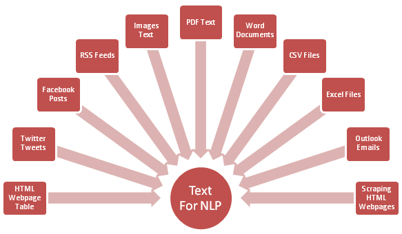 NLP: Python Data Extraction From Social Media, Emails