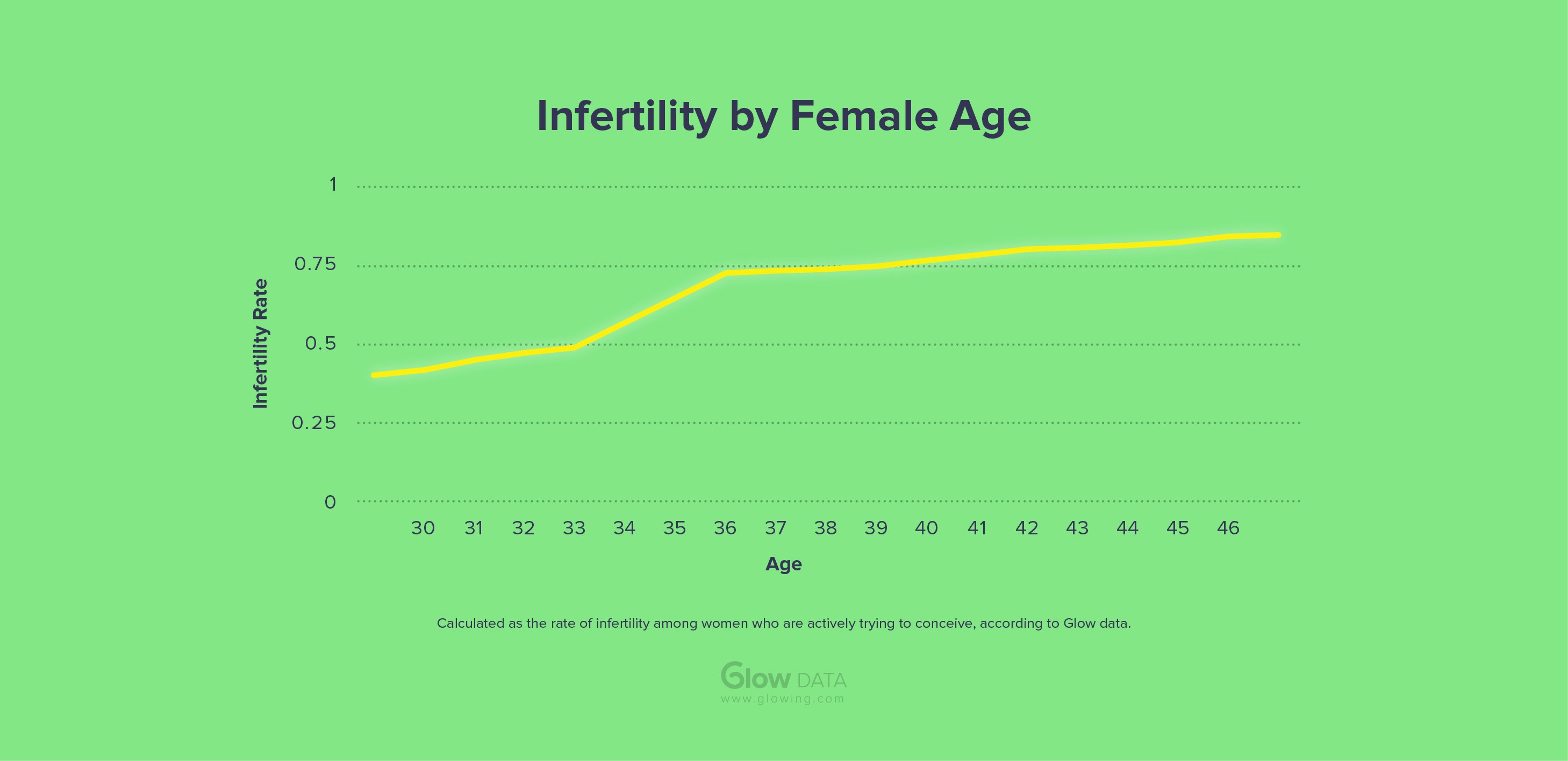 5 Things Data Can Teach You About Infertility - Glow, Inc