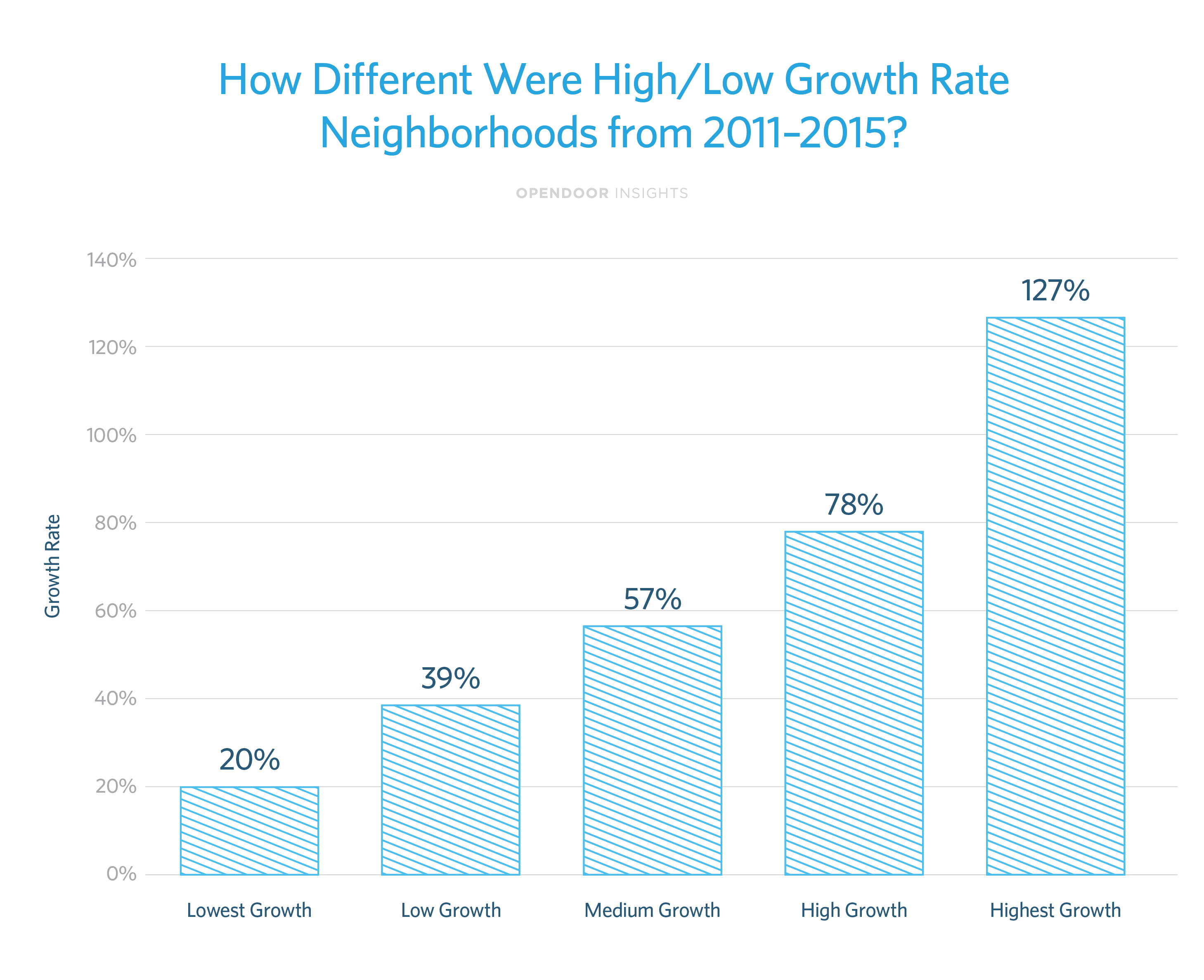 How homeowners can identify hot neighborhoods before they pop
