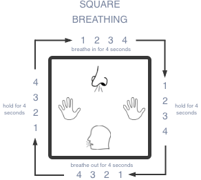 Square breathing graphic