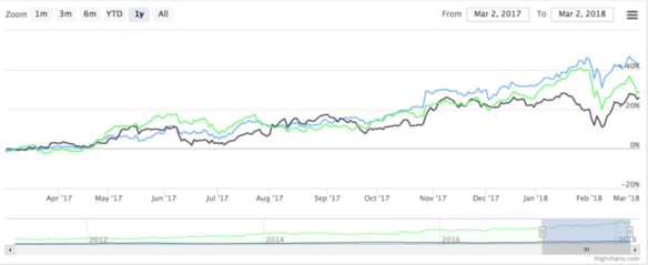 Complete guide for using Highcharts and Highstock charts in Angular