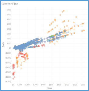 The Ultimate Cheat Sheet on Tableau Charts - Towards Data Science
