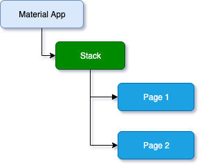 Flutter route stack