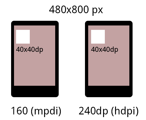 Android pearls: Set size to a View in DP programatically