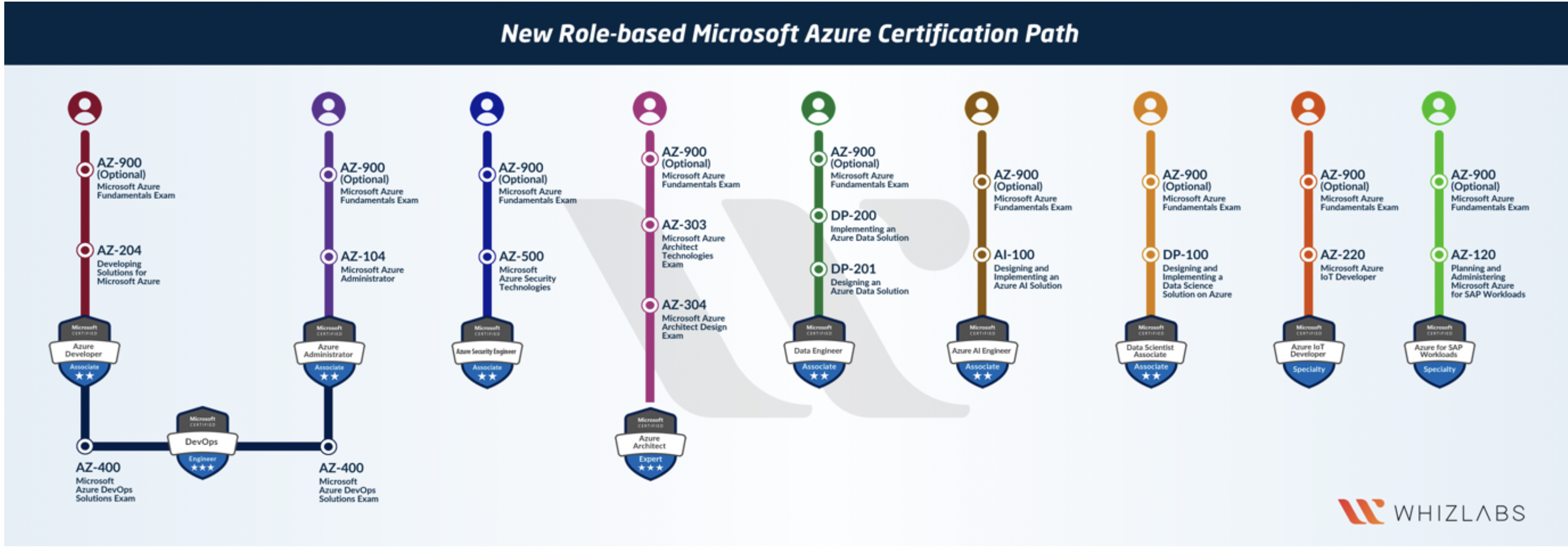azure certification microsoft path certifications roadmap cloud developer role based certificate certified chart fundamentals journey template java whizlabs diagram takes