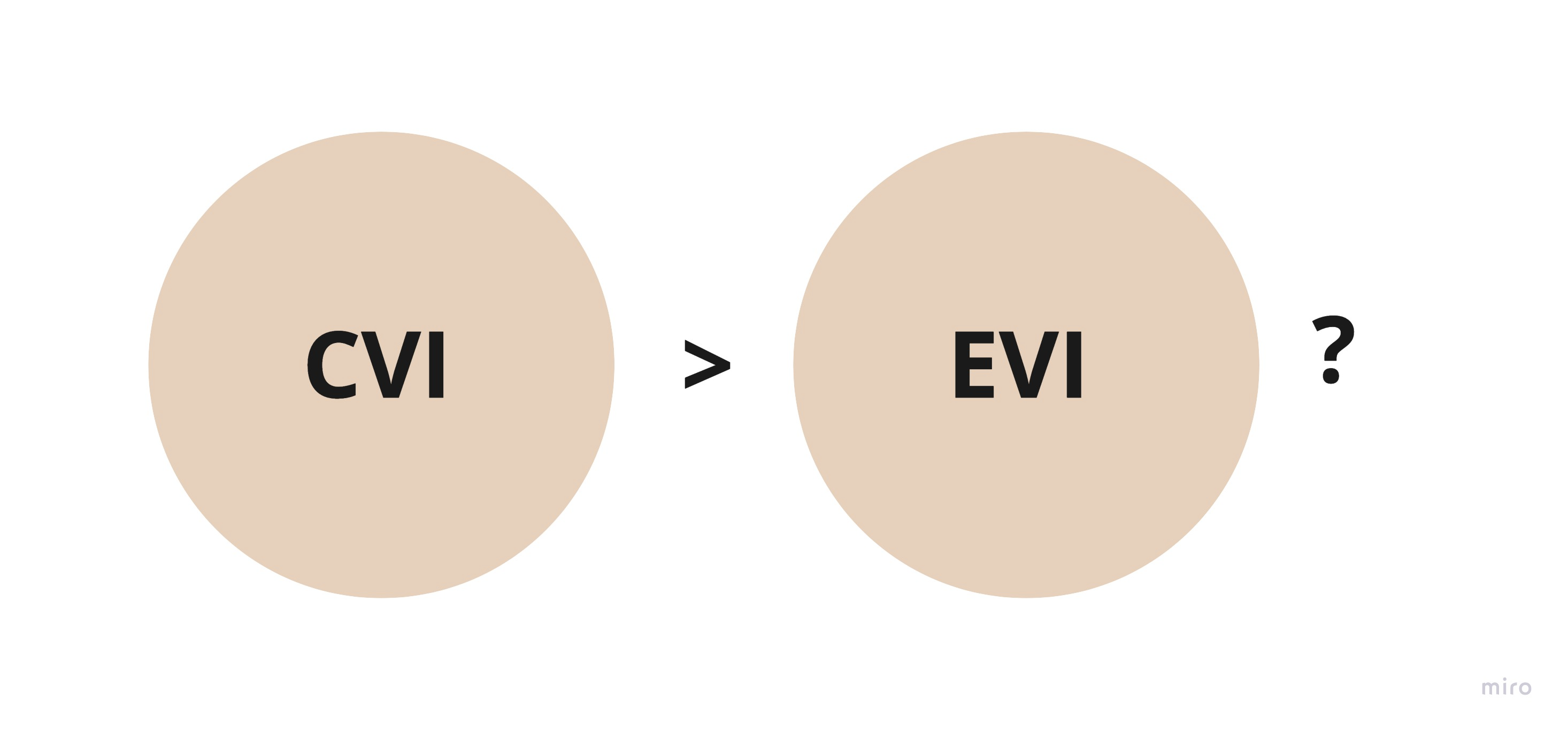 Is CVI greater than EVI?
