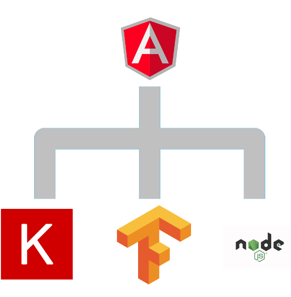 From Keras model to Angular application - Towards Data Science
