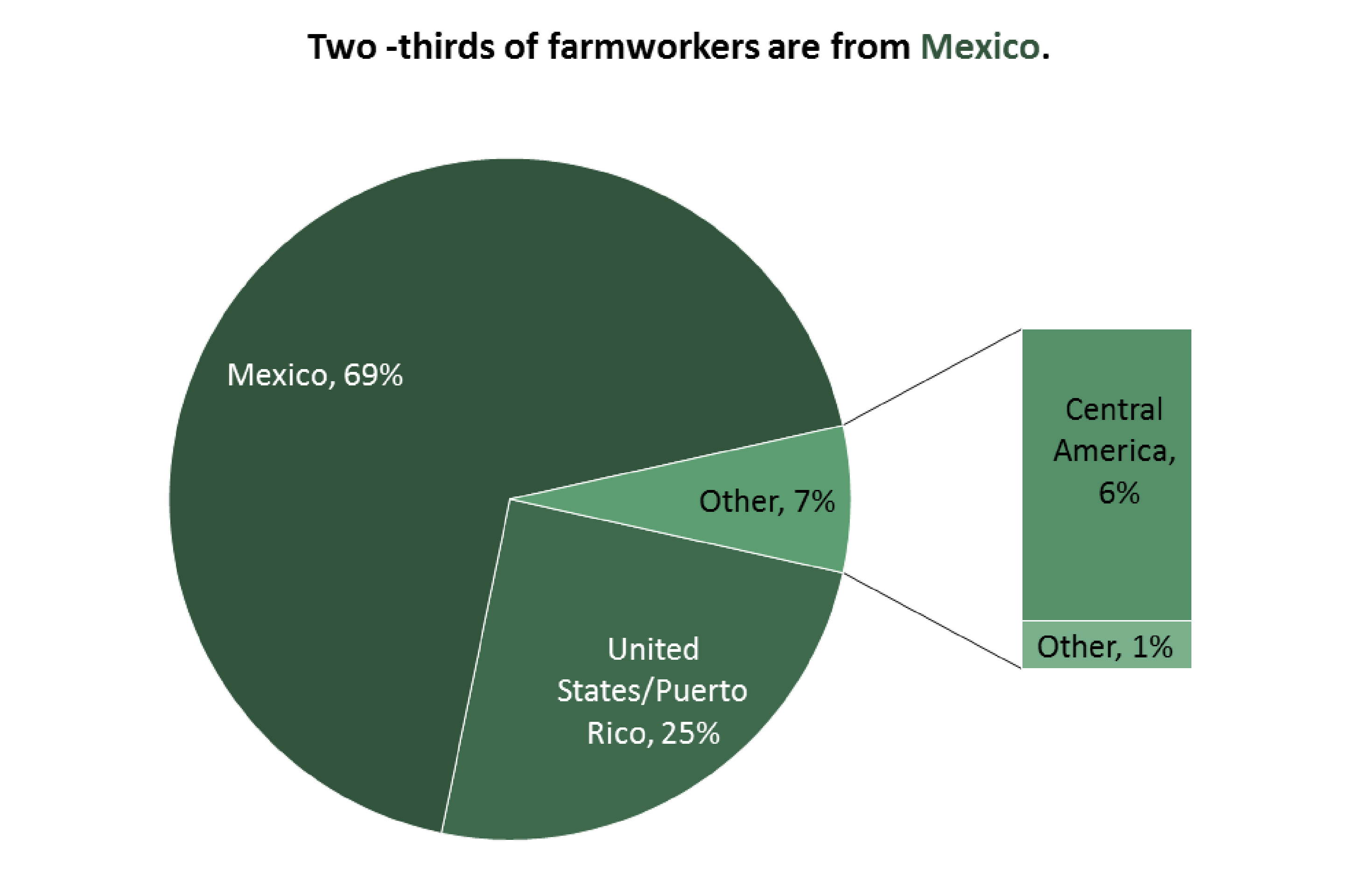 Two-thirds of hired farmworkers are from Mexico.