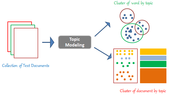 Natural Language Processing (Topic Modelling)
