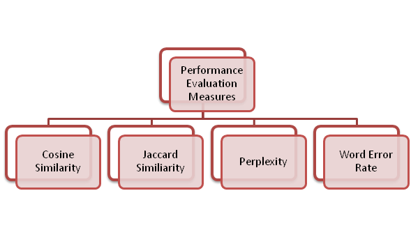 NLP: How To Evaluate The Model Performance