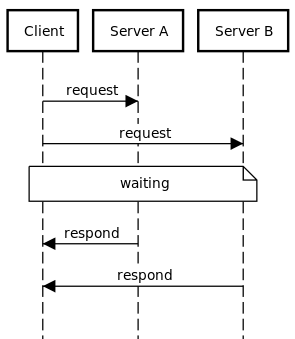 HTTP concurrency test with PHP - Rémy THEROUX - Medium