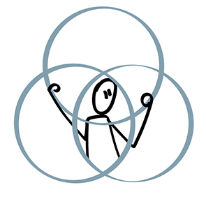 Modelling your purpose: A figure tangled up in a Venn Diagram.