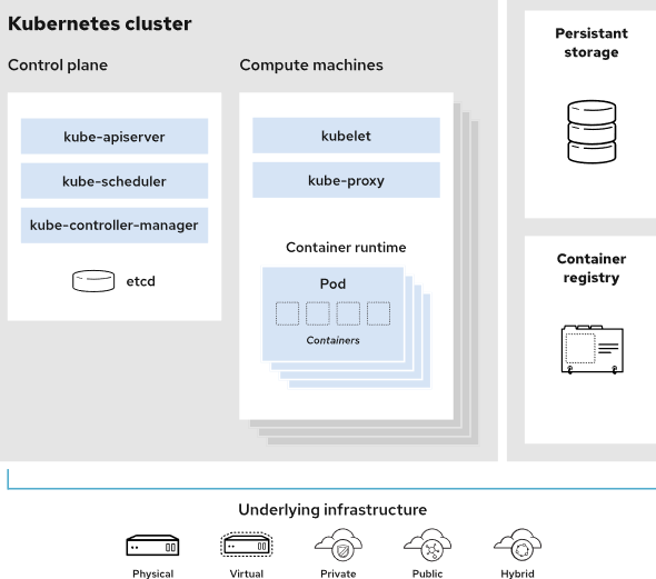 Getting Started with Kubernetes and Container Orchestration