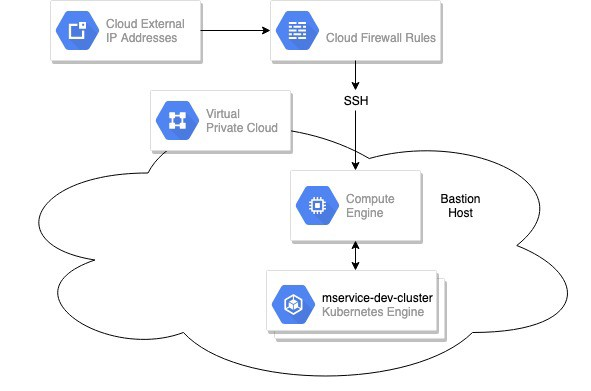 Securing Your Kubernetes Cluster in Google Cloud Platform